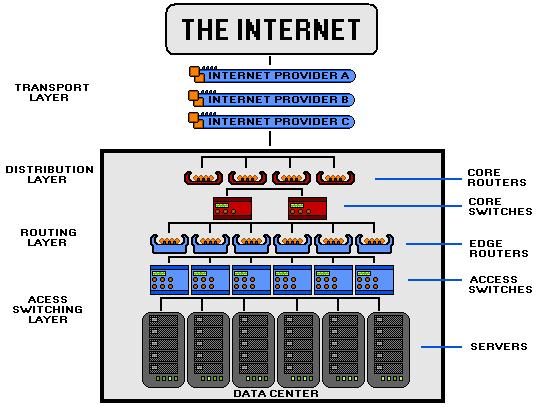 Free Website Hosting: Fast Server Network